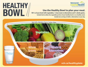Vancouver coastal health healthy bowl nutrition guide spinal cord injury