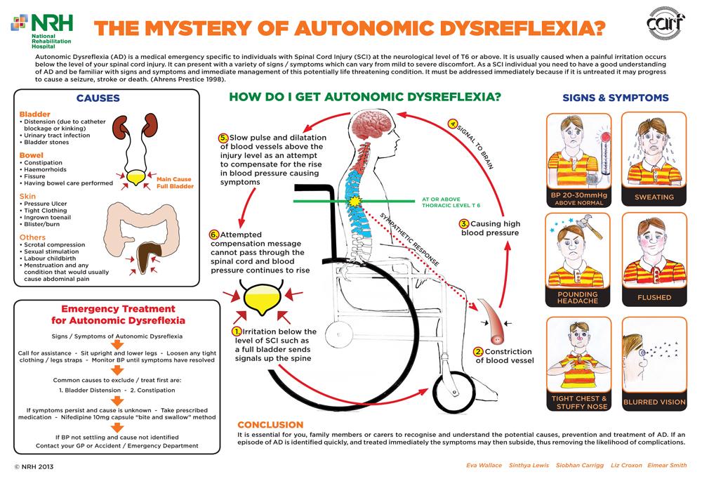 autonomic dysreflexia hyperreflexia AD spinal cord injury